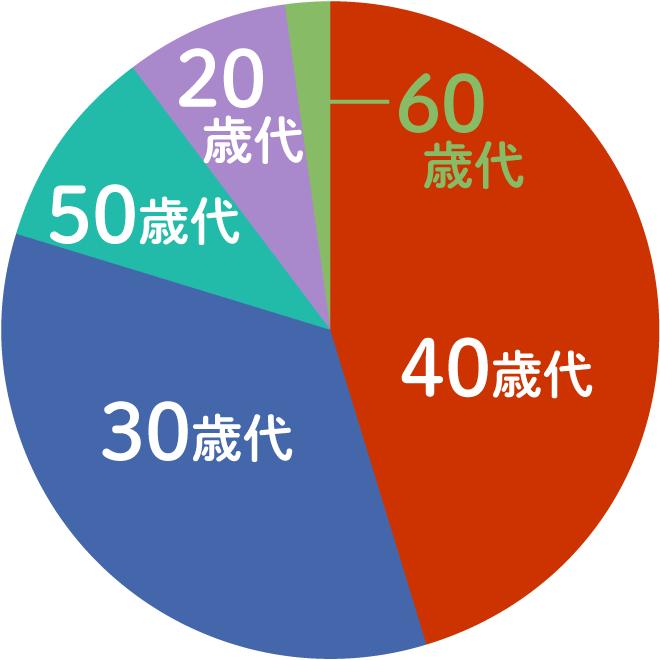 プロフィールグラフ04短期年齢