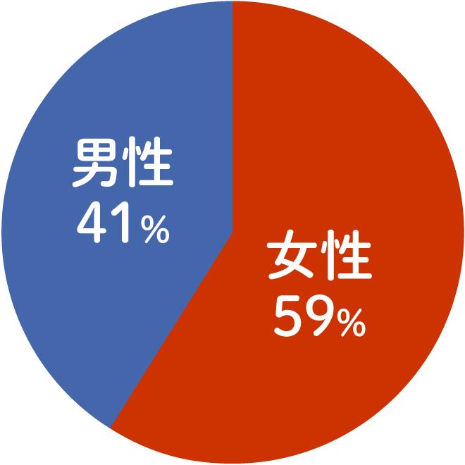 プロフィールグラフ02