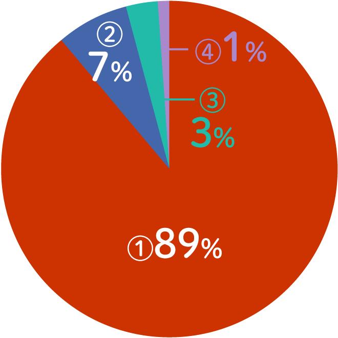 プロフィールグラフ01