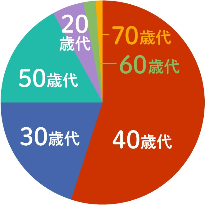 プロフィールグラフ短期年齢