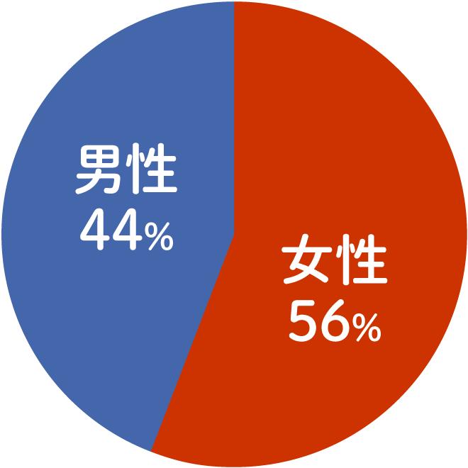 プロフィールグラフ短期性別