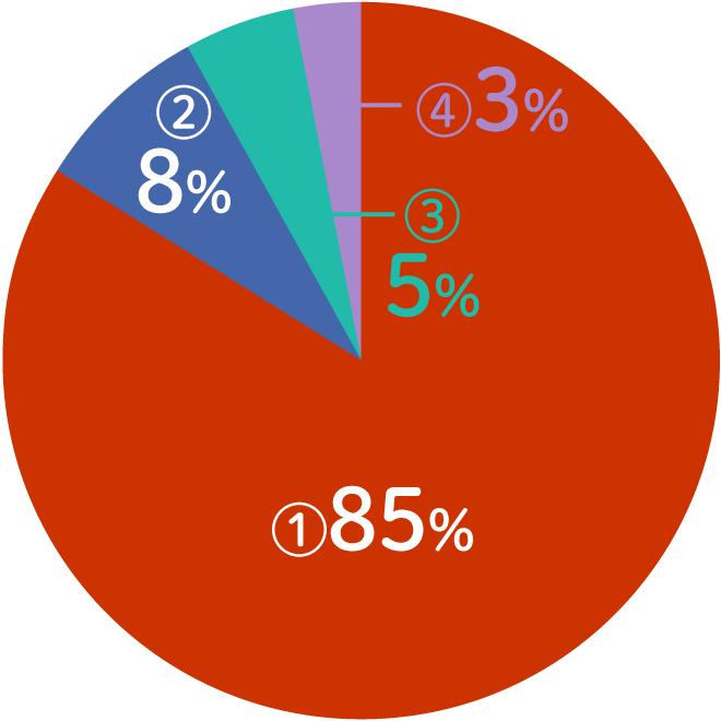 プロフィールグラフ短期入学資格